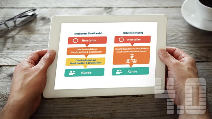 Direktvertrieb und Network-Marketing_Inhalt